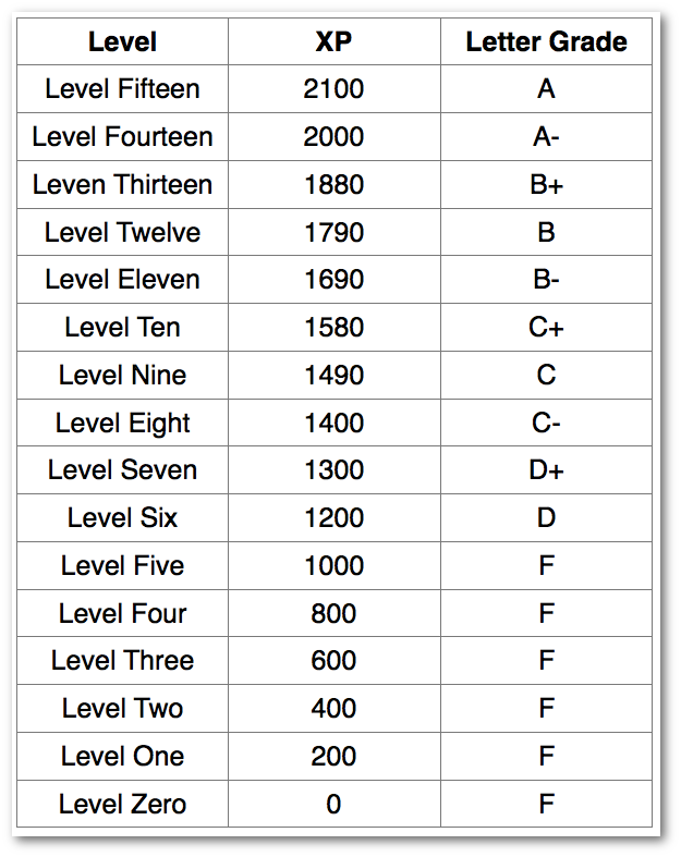 Worksheets Grade Chart ron zacharski syllabus there will be opportunities to earn at least 2200xp during the course if you fail obtain enough xp on one task can simply do an additional task